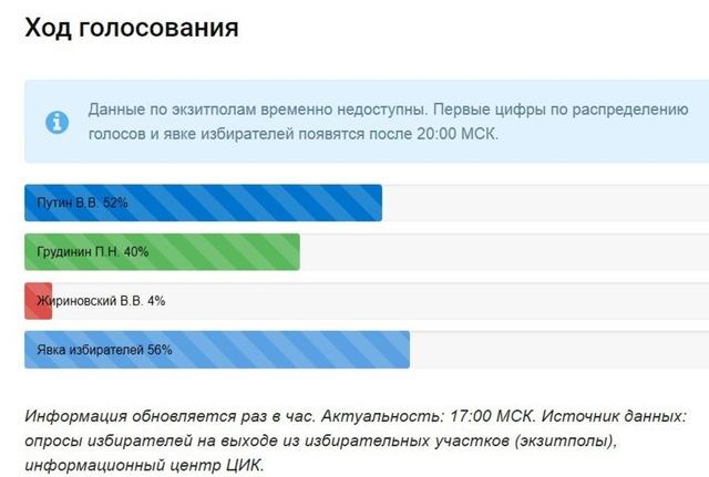"""PutinElections2018 = Наивные оценки Шпилькина и """"Условные"""" вероятности радио Свобода Medium_4_1"""