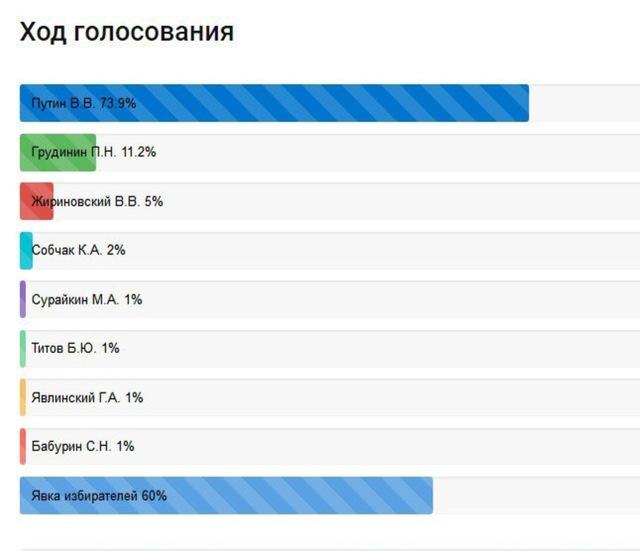 """PutinElections2018 = Наивные оценки Шпилькина и """"Условные"""" вероятности радио Свобода Medium_4"""